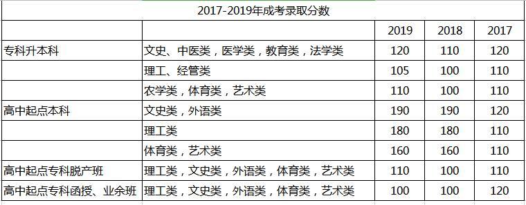 深圳成人高考录取分数线